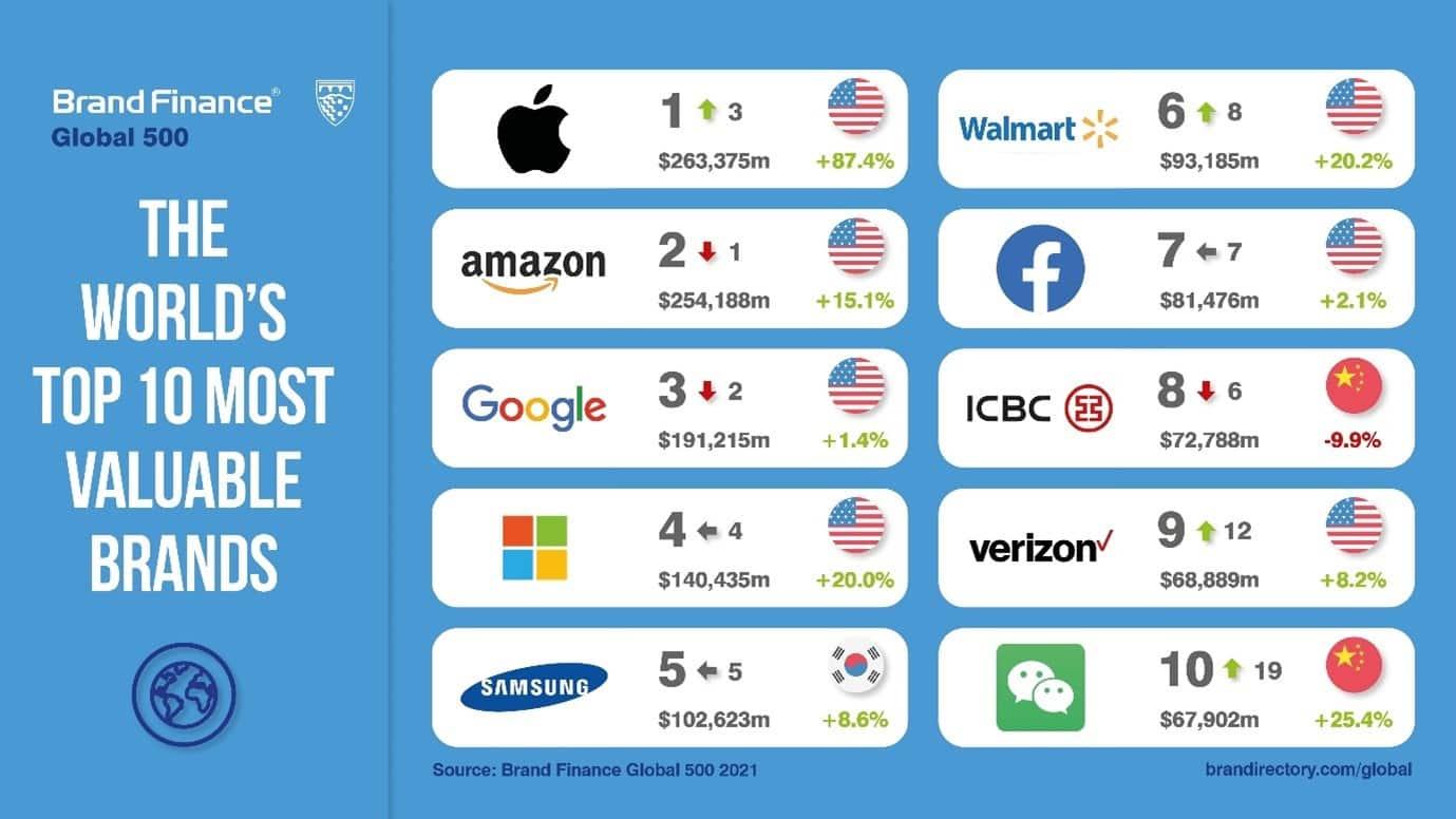 "Ergebnisse des Rankings ""Brand Finance Global 500 2021"""