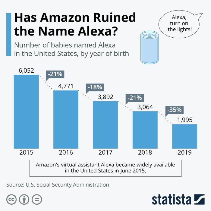 Entwicklung: Beliebtheit des Namens Alexa