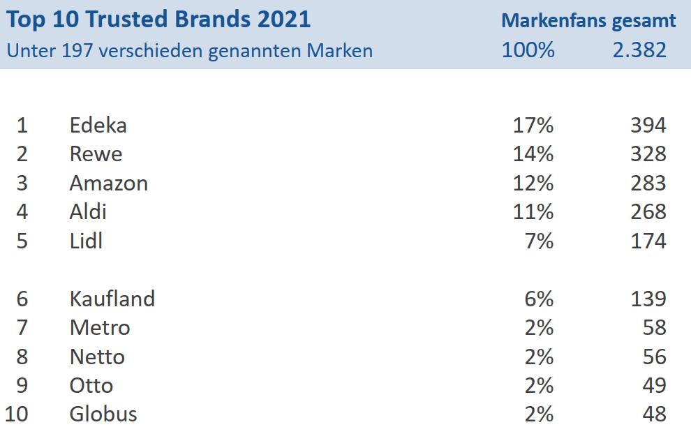 Trusted Brands 2021 Handel