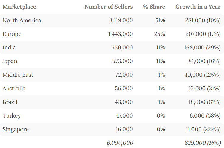 Tabelle Amazon-Händler