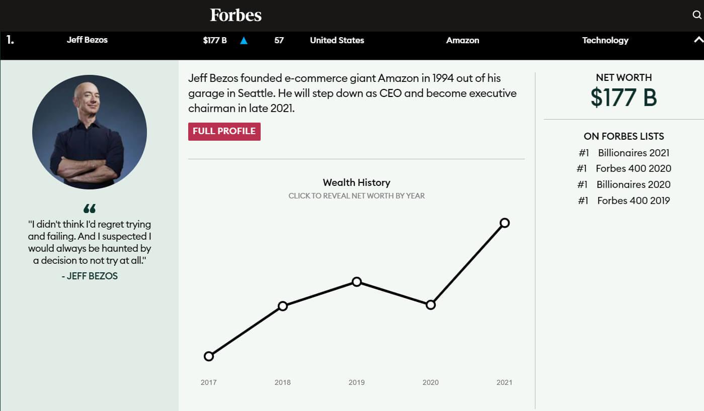 Jeff Bezos bei Forbes