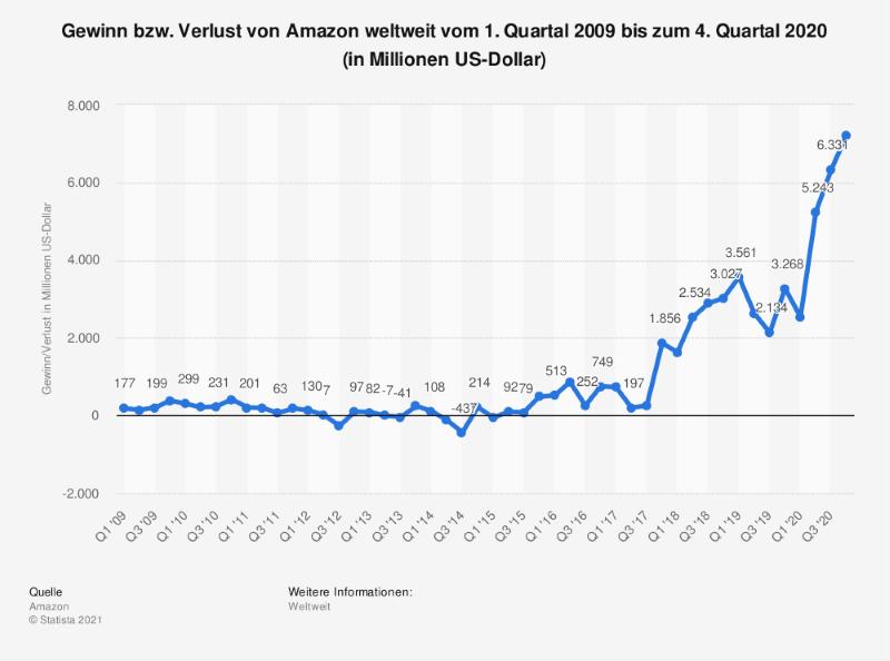 Gewinn von Amazon bis Q4 2020