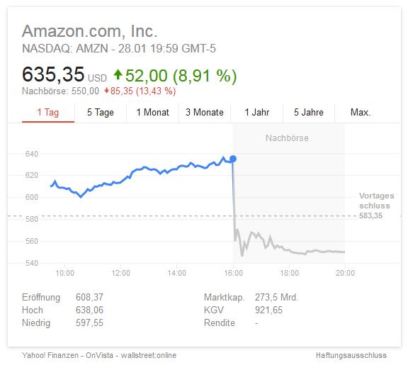 Amazon Aktie Nachbörslich