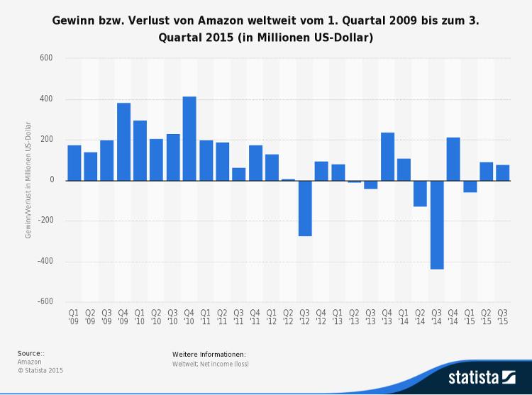 Gewinn Amazon