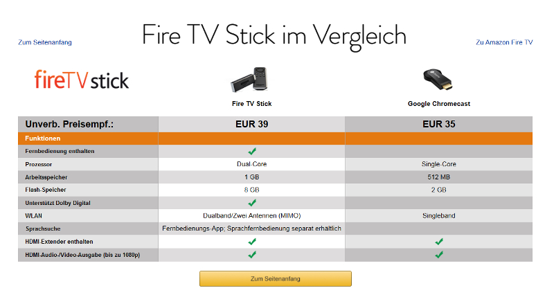 Screenshot Werbung Amazon Fire TV Stick gegen Google Chromecast