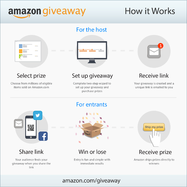 Amazon startet Amazon Giveaway.